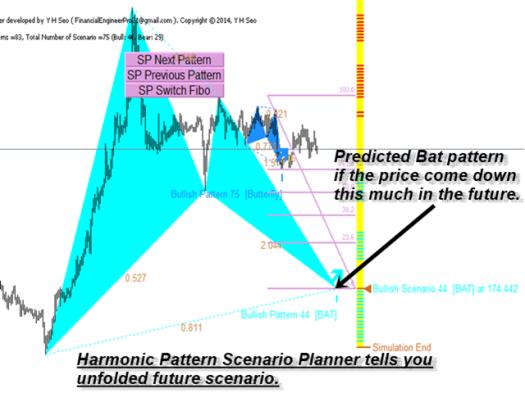 harmonic-pattern-scenario-planner-mt4-screen-9896