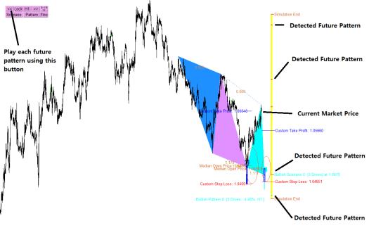 harmonic-pattern-scenario-planner-analysis