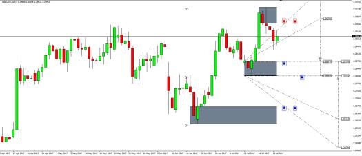 Mean Reversion Supply Demand -Price Breakout Pattern Scanner S001