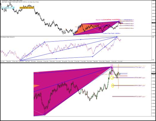 AUDUSD Price Breakout pattern Scanner-harmonic Pattern Plus S001