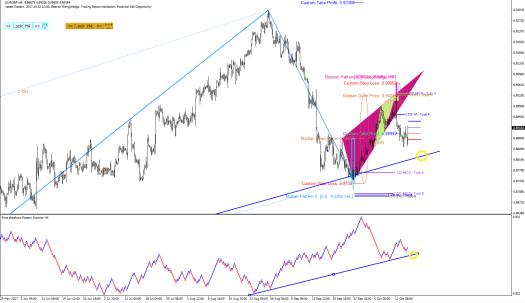 EURGBP Price Breakout pattern Scanner-harmonic Pattern Plus S001