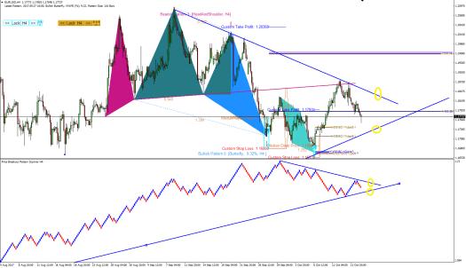 EURUSD Price Breakout pattern Scanner-harmonic Pattern Plus S050