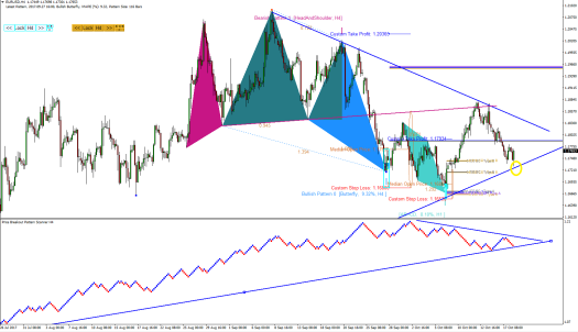 EURUSD Price Breakout pattern Scanner-harmonic Pattern Plus S051