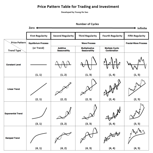 Price Pattern Table for trading and investment_v3.3