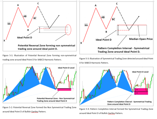 Pattern Completion Interval Concept for Harmonic Pattern Plus and Harmonic Pattern Scenario Planner