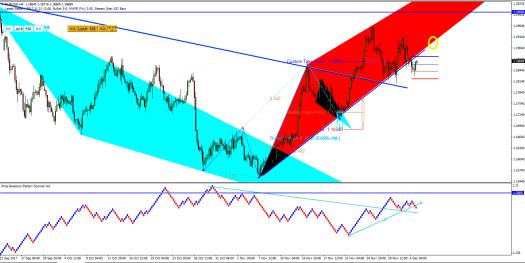 Price Breakout Pattern Scanner-Harmonic Pattern Plus EURUSD S065