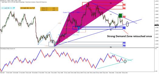Price Breakout Pattern Scanner-Harmonic Pattern Plus EURUSD S107