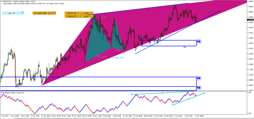 Price Breakout Pattern Scanner-Harmonic Pattern Plus GBPUSD S003