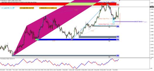 Price Breakout Pattern Scanner-Harmonic Pattern Plus - Mean Reversion Supply Demand EURUSD S006