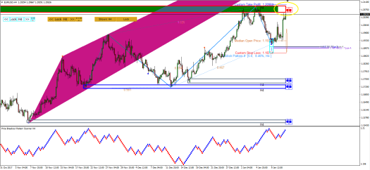 Price Breakout Pattern Scanner-Harmonic Pattern Plus - Mean Reversion Supply Demand EURUSD S008