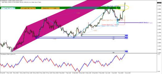 Price Breakout Pattern Scanner-Harmonic Pattern Plus - Mean Reversion Supply Demand EURUSD S009