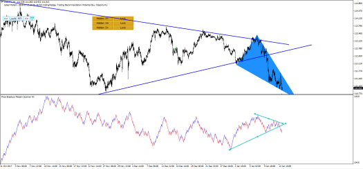 Price Breakout Pattern Scanner-Harmonic Pattern Plus USDJPY S005