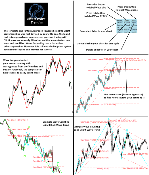 elliott-wave-trend-the-template-and-pattern-approach