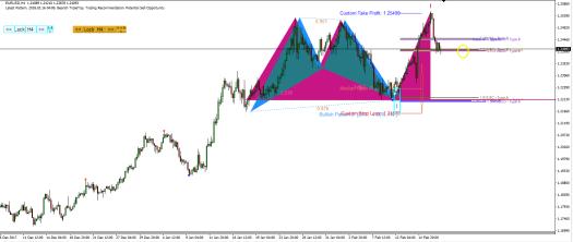 Harmonic Pattern Plus-Price Breakout Pattern Scanner-EURUSD S032