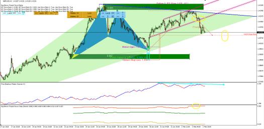 Price Breakout Pattern Scanner-Harmonic Pattern Plus GBPUSD S070