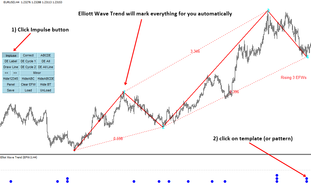 Elliott Wave Trend 3