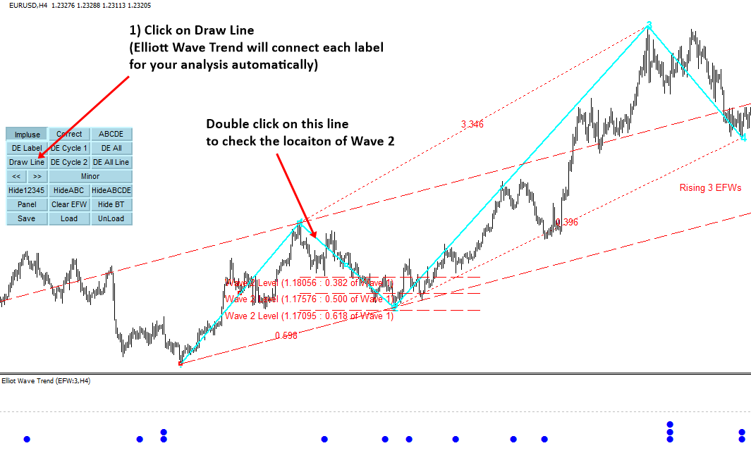 Elliott Wave Trend 4
