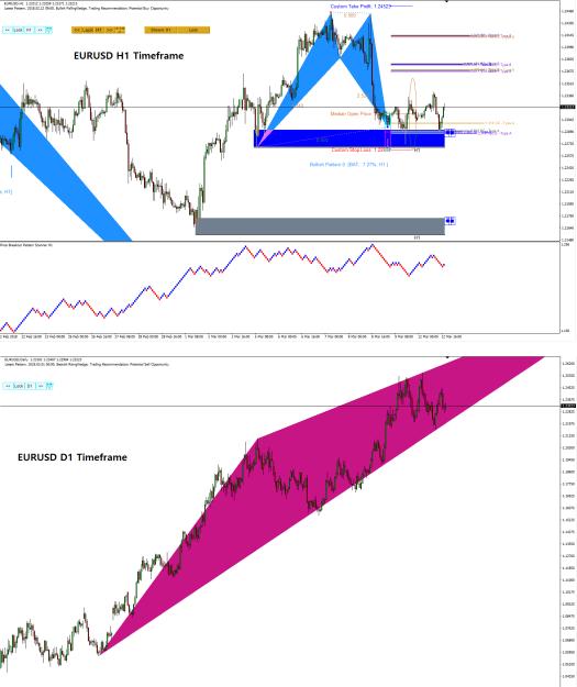 Harmonic Pattern Plus-Price Breakout Pattern Scanner-EURUSD S071