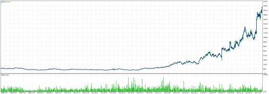 Price Breakout Pattern Scanner Bot EA