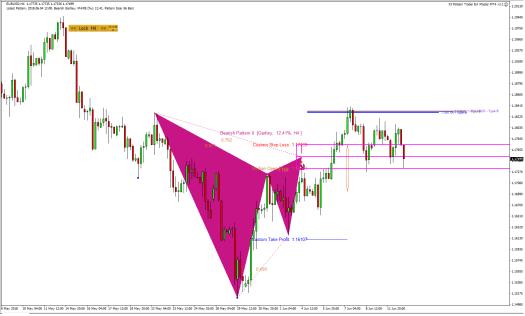 Harmonic Pattern Plus-Price Breakout Pattern Scanner-EURUSD S422