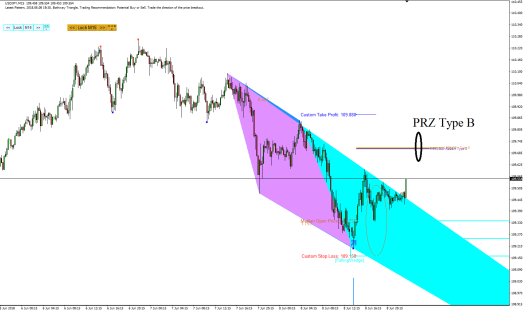 Harmonic Pattern Plus-Price Breakout Pattern Scanner-USDJPY S300