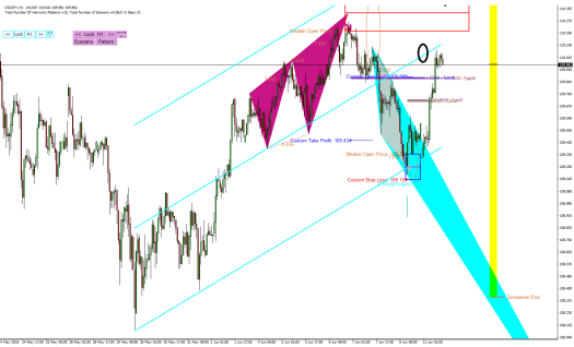 Harmonic Pattern Plus-Price Breakout Pattern Scanner-USDJPY S305
