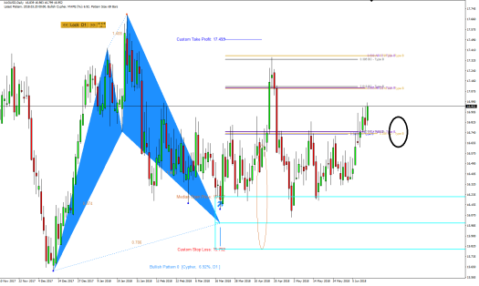 Harmonic Pattern Plus-Price Breakout Pattern Scanner-XAGUSD S020
