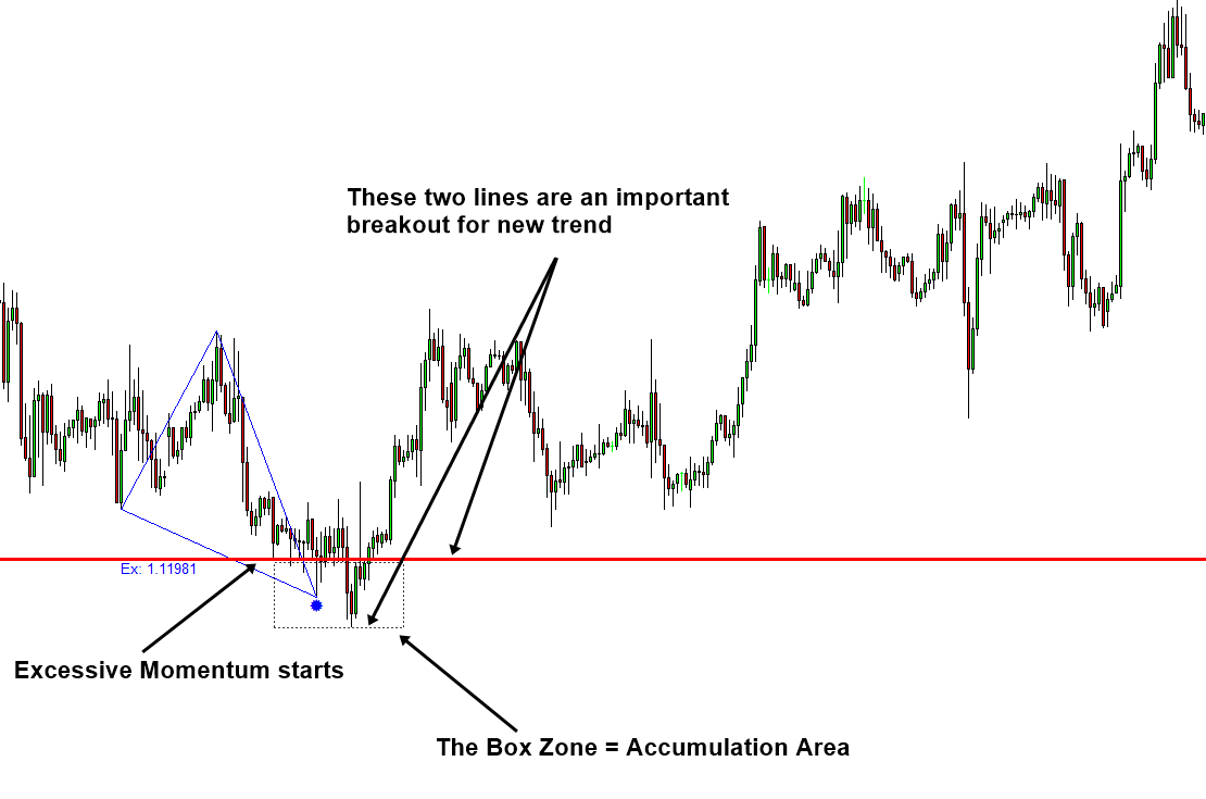 Excessive Momentum Accumulation Area