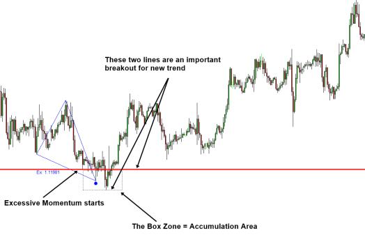 Excessive Momentum Accumulation Area