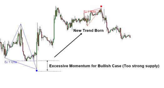 Excessive Momentum Bullish Case