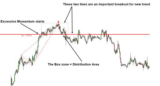 Excessive Momentum Distribution Area