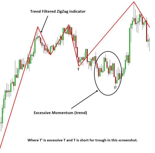 Excessive Momentum Trading S002
