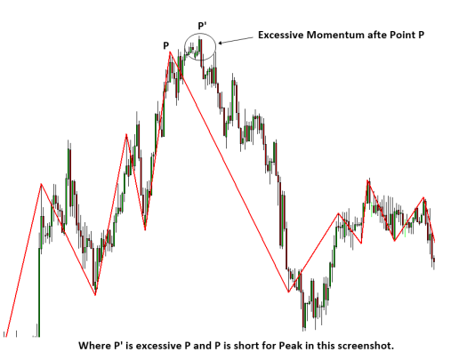 Excessive Momentum Trading S003