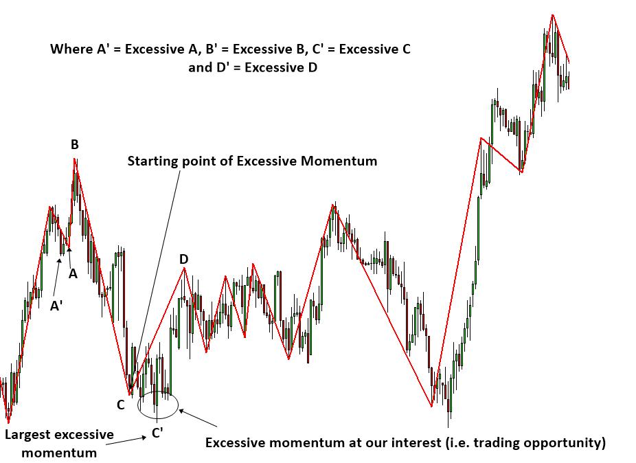 Excessive Momentum Trading S004