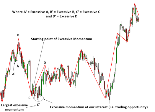 Excessive Momentum Trading S004