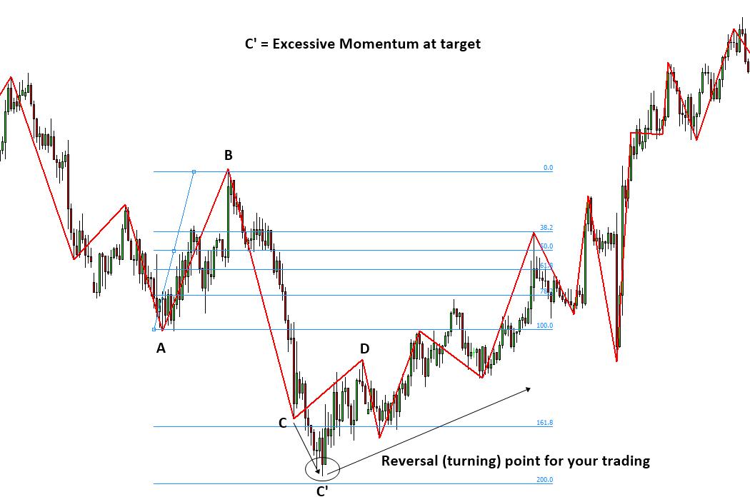 Excessive Momentum Trading S005