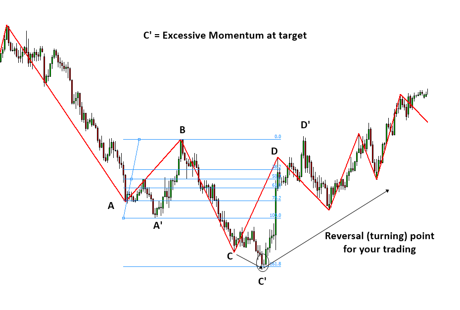 Excessive Momentum Trading S006