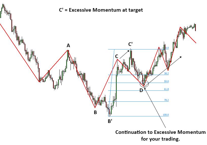 Excessive Momentum Trading S007