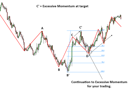 Excessive Momentum Trading S007