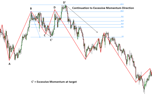 Excessive Momentum Trading S008