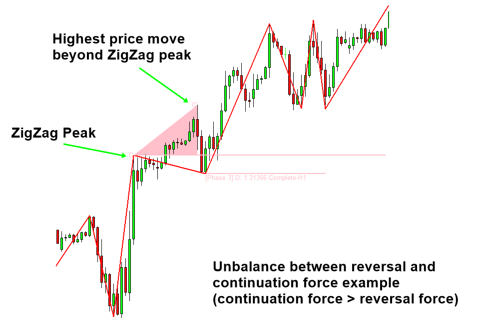 Introduction to Excessive Momentum Trading | Algo Trading