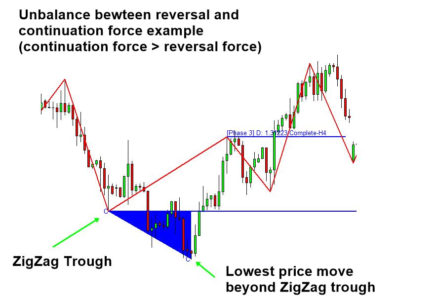 Excessive Momentum with Volume Spread Analysis Figure 3