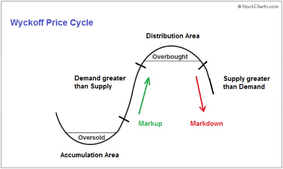 Excessive Momentum with Volume Spread Analysis Figure 4