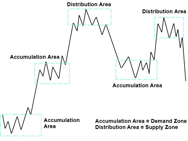 Excessive Momentum with Volume Spread Analysis Figure 5