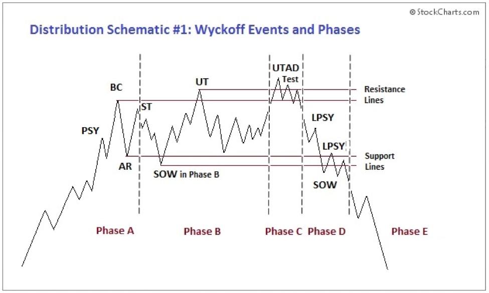 Excessive Momentum with Volume Spread Analysis Figure 7