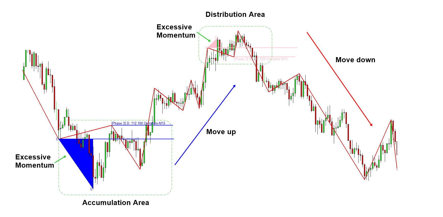 Excessive Momentum with Volume Spread Analysis Figure 8