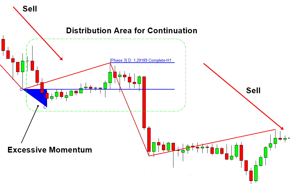 Excessive Momentum with Volume Spread Analysis Figure 9