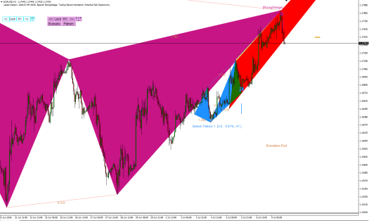 Harmonic Pattern Plus-Price Breakout Pattern Scanner-EURUSD S640