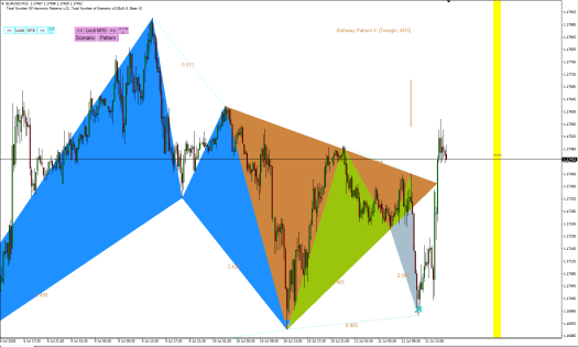 Harmonic Pattern Plus-Price Breakout Pattern Scanner-EURUSD S651