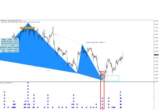 Harmonic Pattern Plus-Price Breakout Pattern Scanner-GBPUSD S600